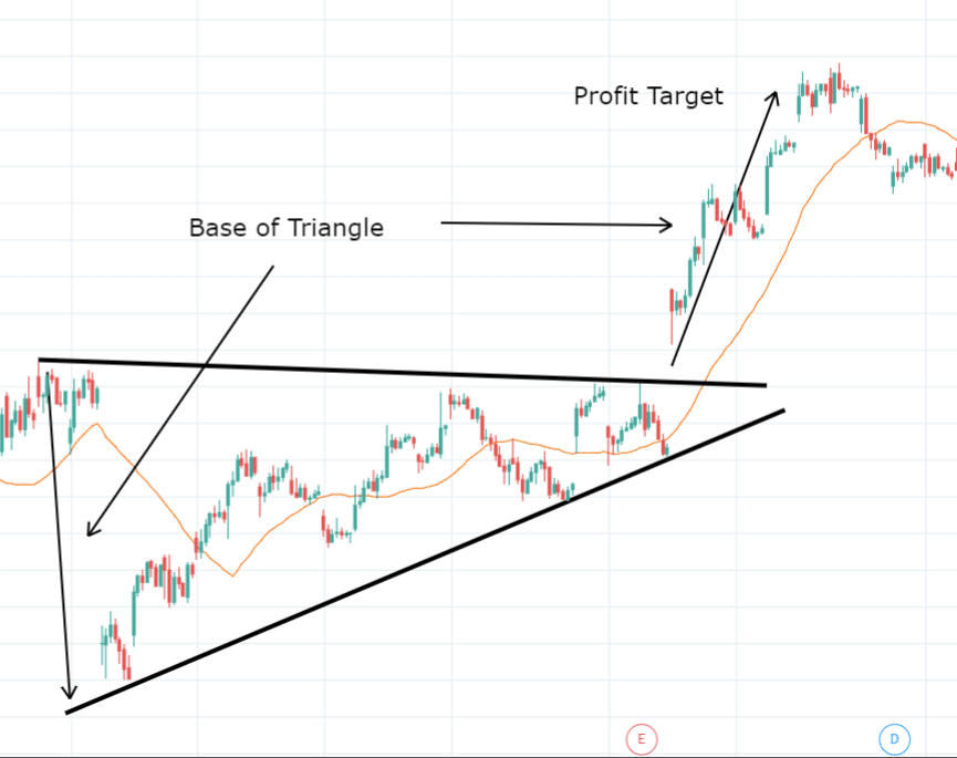 Triangle Profit Target