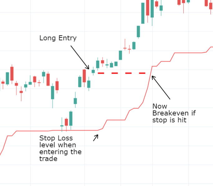 How to Exit a Losing Trade (How Do You Manage Losses in Trading?)
