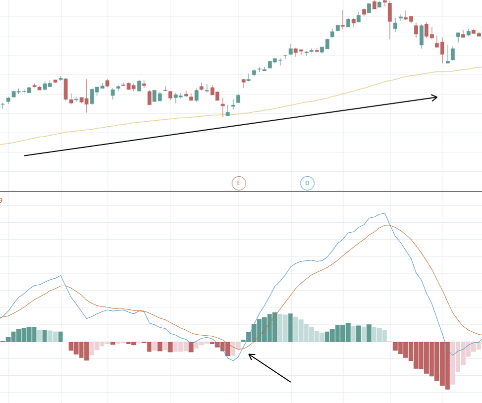 Macd Indicator: What Is MACD?