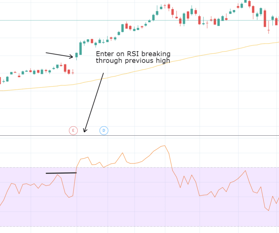 RSI Indicator - The COMPLETE Guide to Relative Strength Index (How to Use It in Trading)