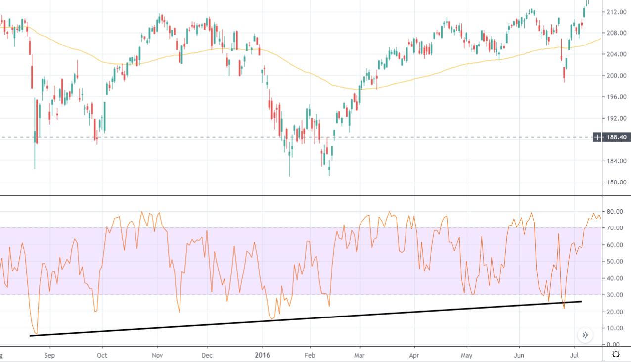 RSI Trend Line