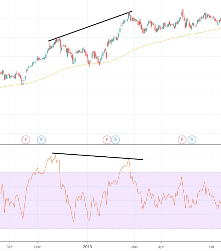 Bearish RSI Divergence
