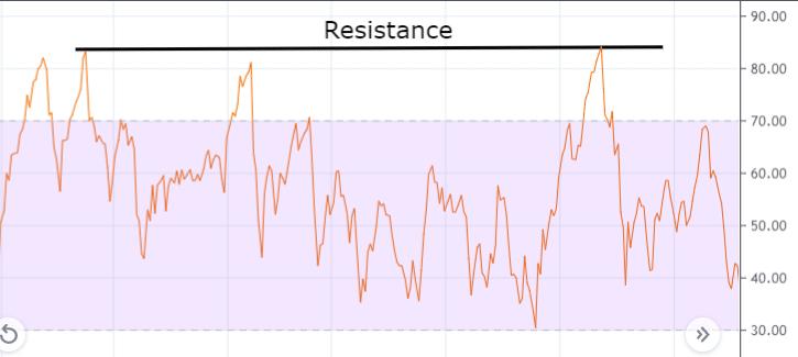 RSI Resistance