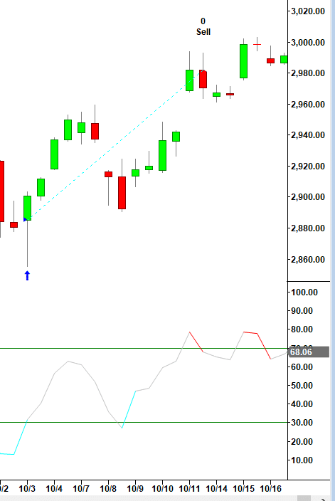 Inverted Hammer RSI Strategy