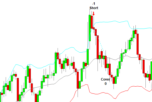 Bearish Harami Bollinger band Strategy