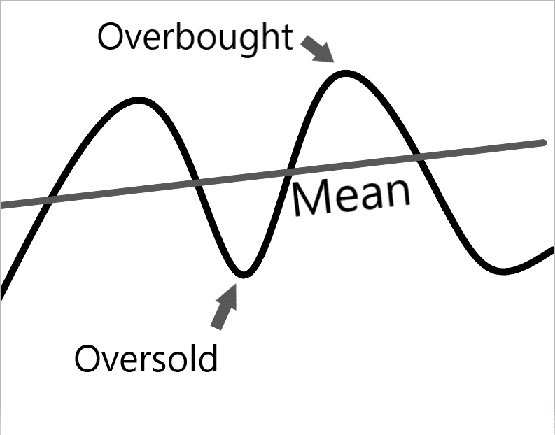 Mean Reversion