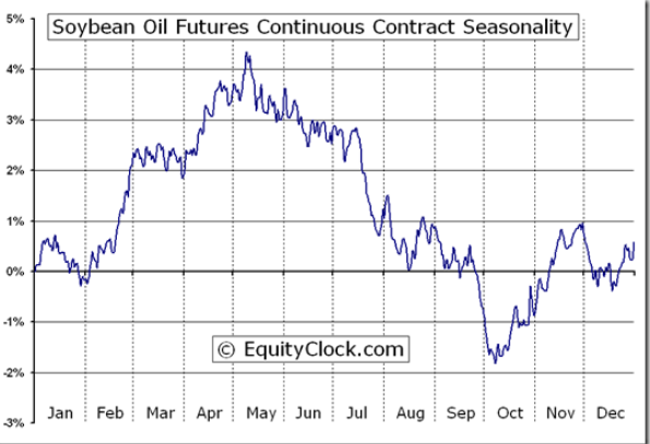 Soybean Oil Seasonality