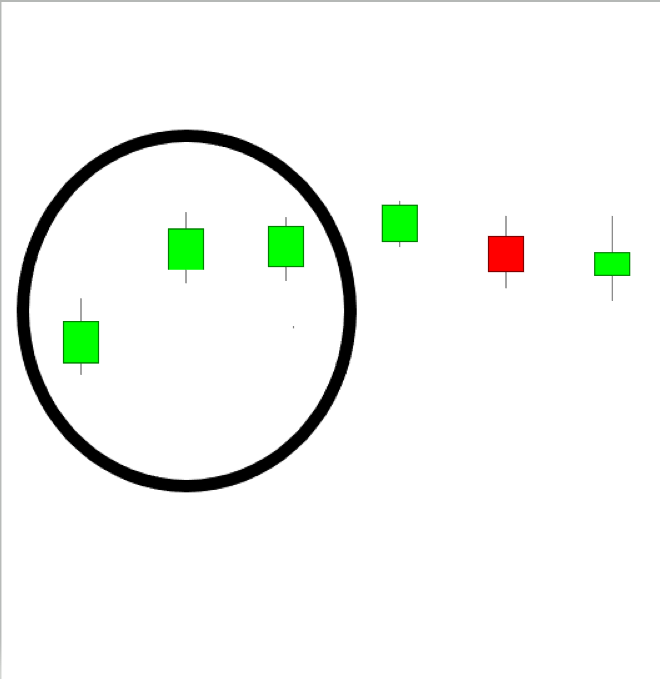 Bullish Side by Side White Lines Example