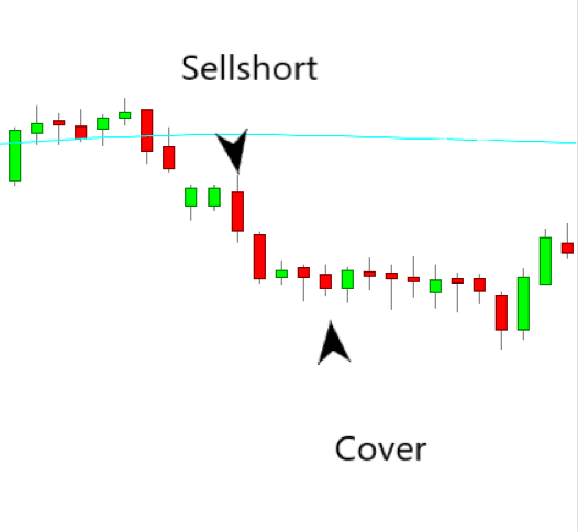 Bearish Side by Side White Lines Trading Strategy