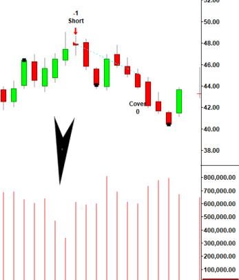 Advance Block Trading Strategy