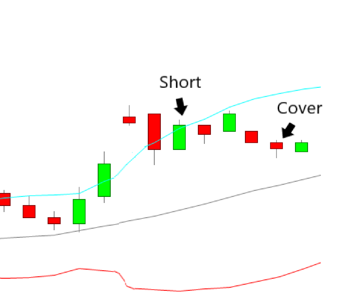 Upside Gap Two Crows Trading Strategy