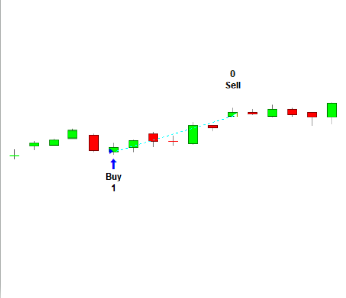 Guide to Bullish Three Line Strike Candlestick Pattern - Definition, Meaning & Trading Strategies
