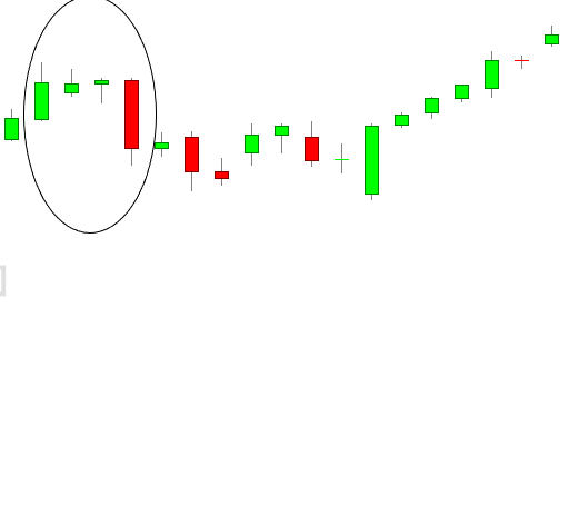 Bullish Three Line Strike Example