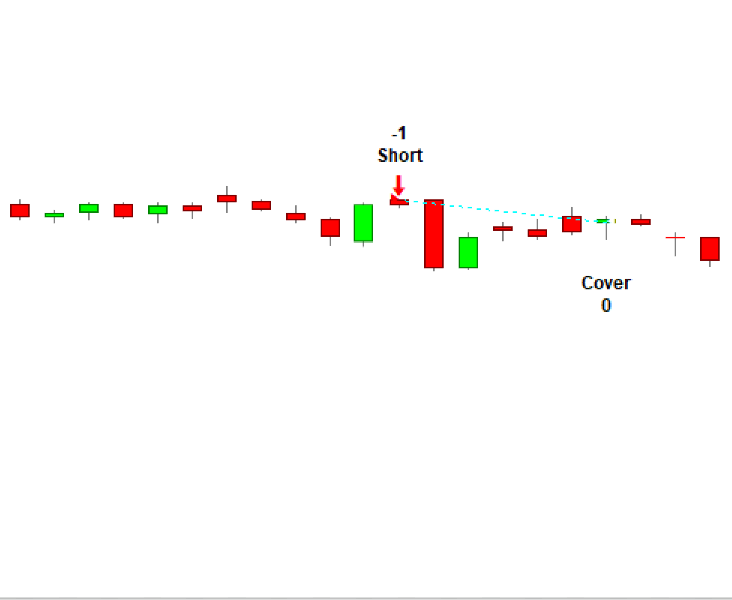 Bearish Three Line Strike Trading Strategy