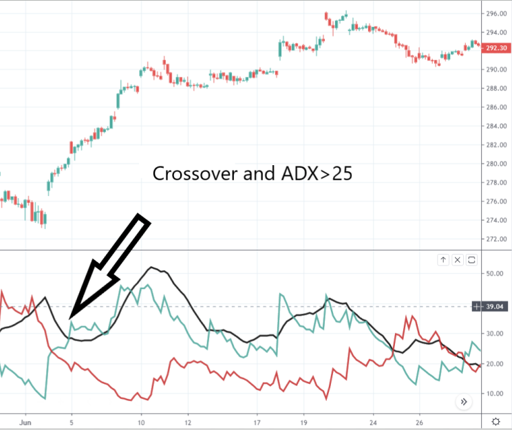 ADX Crossover Strategy