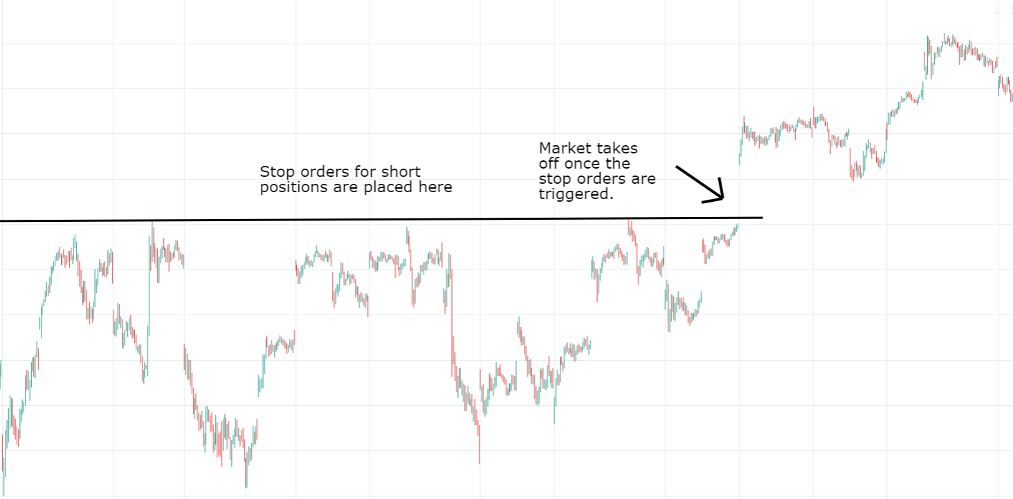 Breakouts and Stop Loss Orders