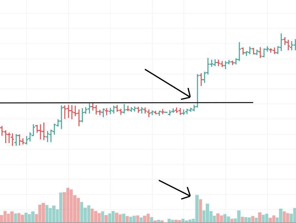 Breakout With High Volume