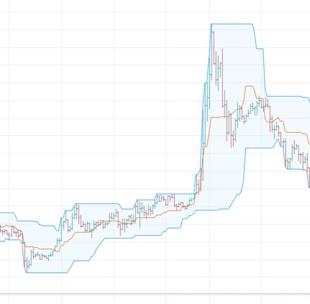 Donchian Channels Volatility