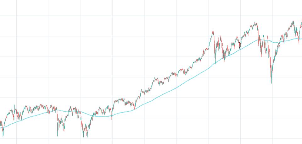 Market Above MA-200