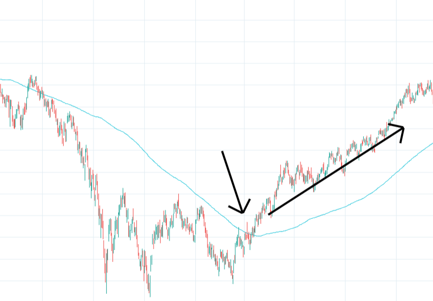 Moving Average Breakouts