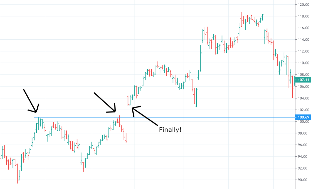 The MOST COMPLETE Guide to Breakout Trading and Breakout Strategies