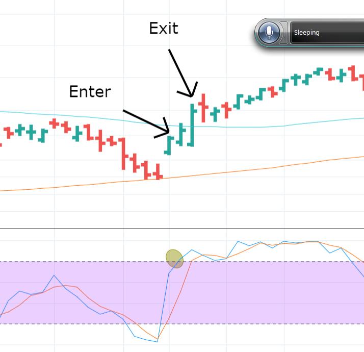 Stochastics Trading Strategy