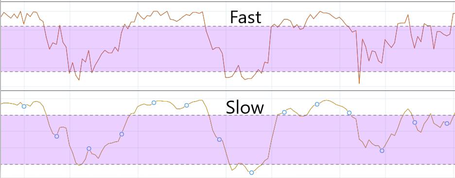 Skillnad mellan snabba och långsamma Stokastiska Oscillatorer
