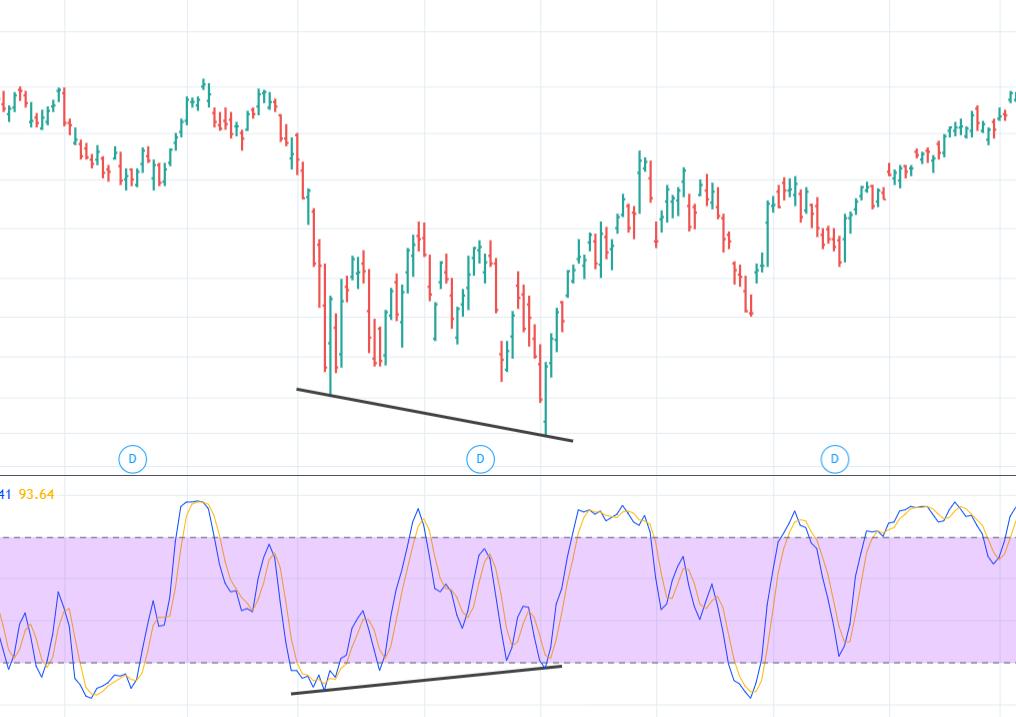Bullish Divergence