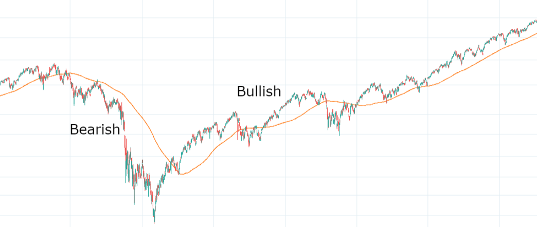 Bullish and Bearish Moving Average Conditions
