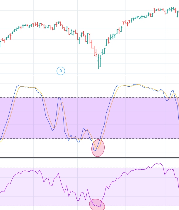 Stochastic and RSI