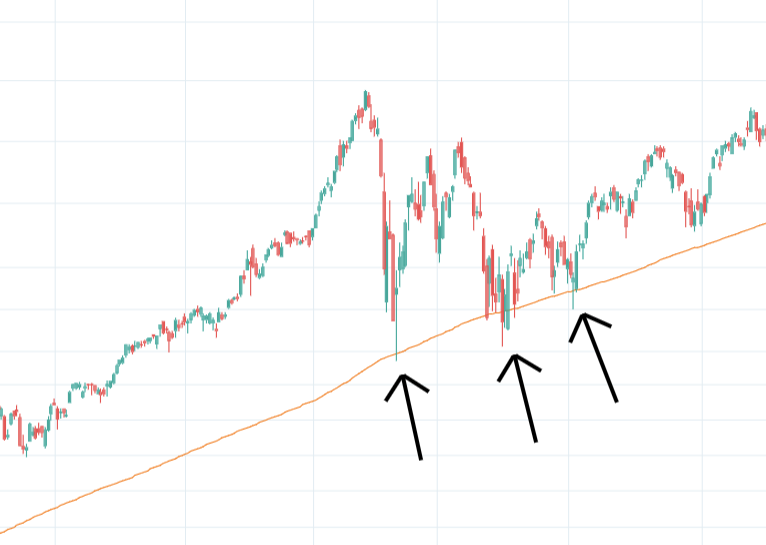 Three Ways to Trade the Exponential Moving Average EMA – Definitive Guide