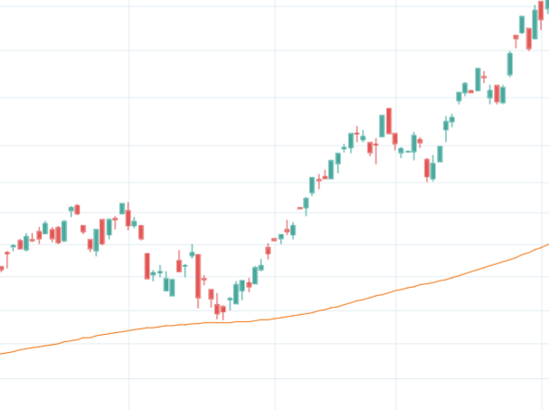 Support With Exponential Moving Average