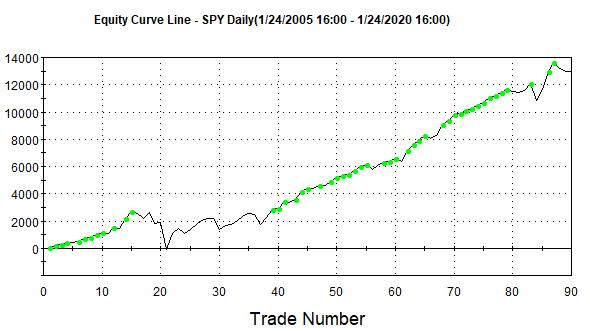 BB Trading Indicator Backtest