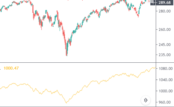 Advance/Decline Line