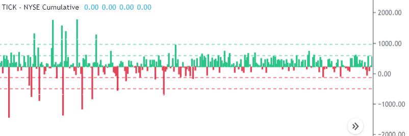 Tick Index