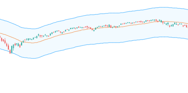 Moving Average Envelope