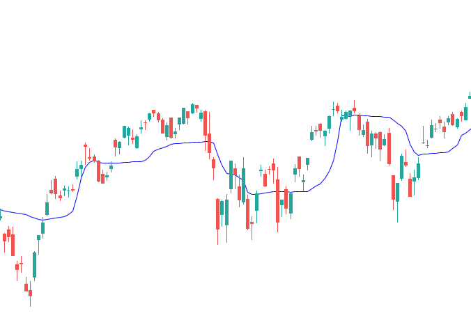 Fractal Adaptive Moving Average