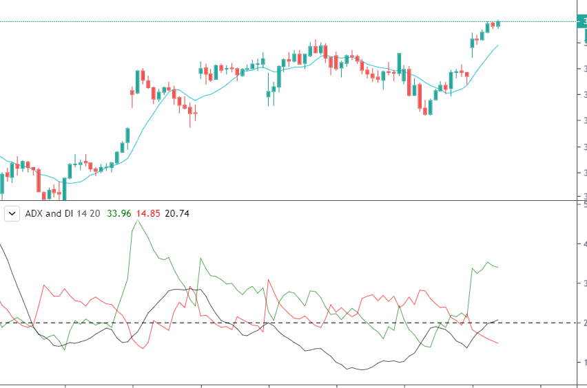 Moving Average ADX and DI