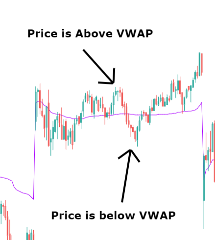 VWAP Order Distribution