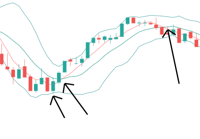 MVWAP Trading