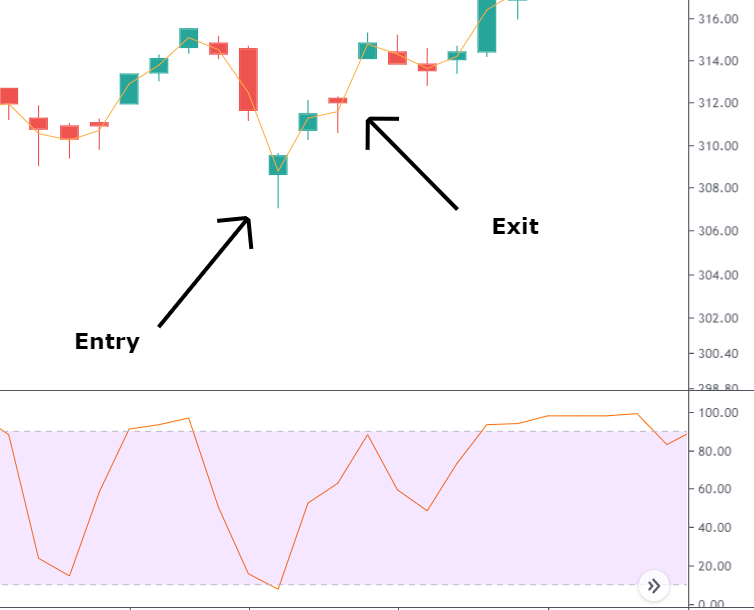 How to Set a Stop Loss and Take Profit [ 4 Ways To Exit a Trade and Protect Your Capital]
