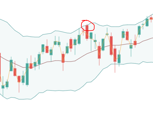 Bollinger Bands Overbought
