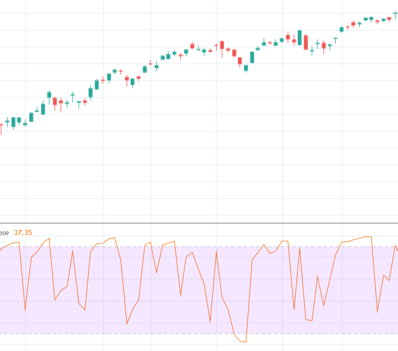 RSI Oversold Levels