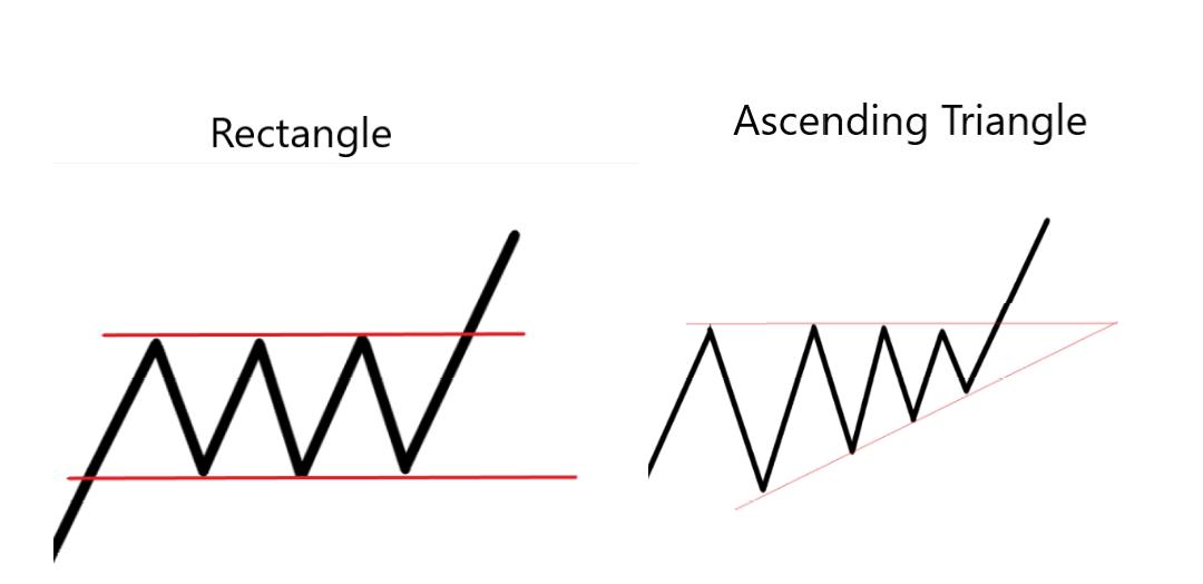 Ascending Triangle VS Rectangle