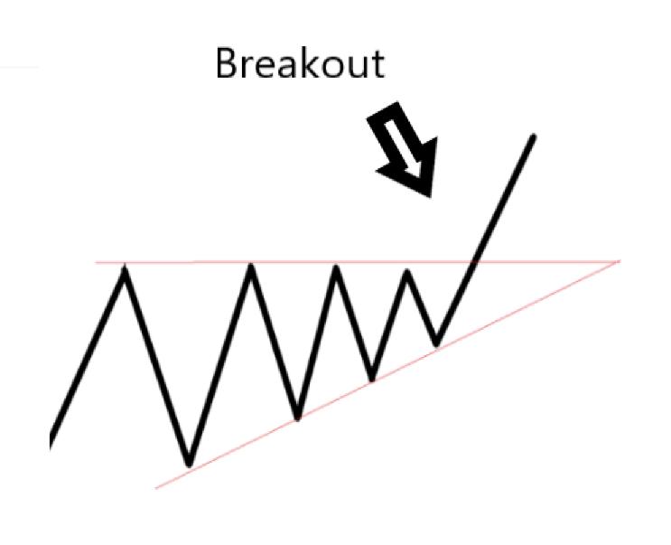 Triangle Breakout