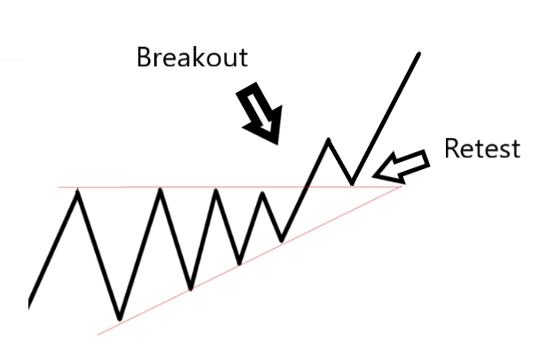 Breakout and Retest