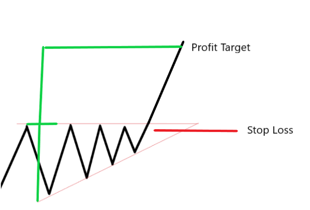 Triangle Profit Target Stop loss