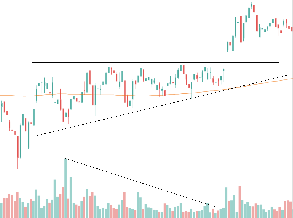 Ascending Triangle With Gap Breakout