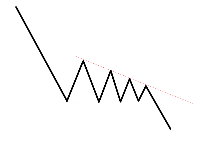 Best Way to Trade the Descending Triangle: Descending Triangle Definition, Meaning & Strategy