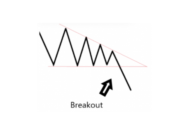 Breakout From Descending Triangle